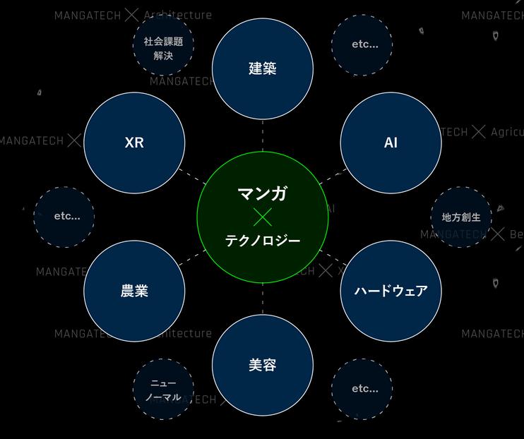 Shueisha Manga Tech 2020