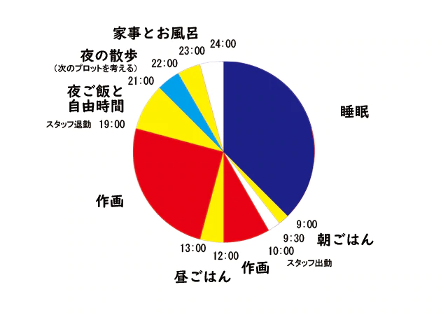 Paru Itagaki home working schedule