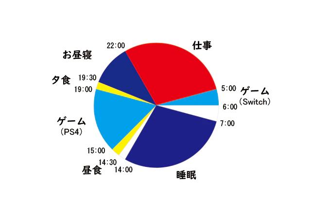 Saho Yamamoto home working schedule