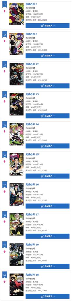 Kimetsu no Yaiba volumes dominate Oricon