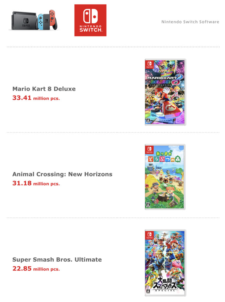 Nintendo Switch Game Sales