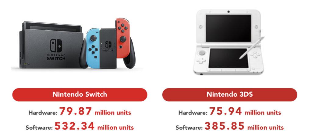 Nintendo Switch vs Nintendo 3DS sales