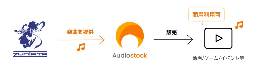 Taito Audiostock Zuntata
