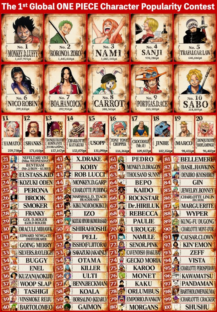 One Piece character ranking