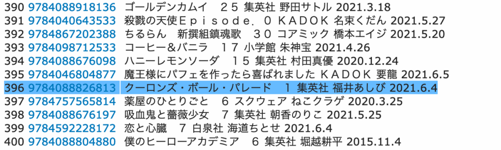 Nine Dragons' Ball Parade sales first week