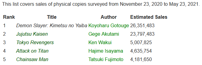 Oricon sales rankings first half 2021 manga by series